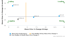 Cross Country Healthcare, Inc. breached its 50 day moving average in a Bearish Manner : CCRN-US : July 24, 2017