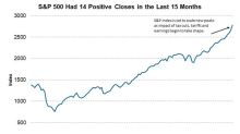 Understanding the Link between the S&P 500 Index and the US Economy