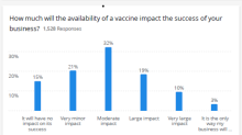 Small Businesses Expect Positive Impact from Vaccine Availability