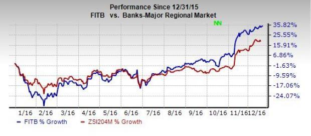 Why You Should Hold On To Fifth Third Fitb Stock Now