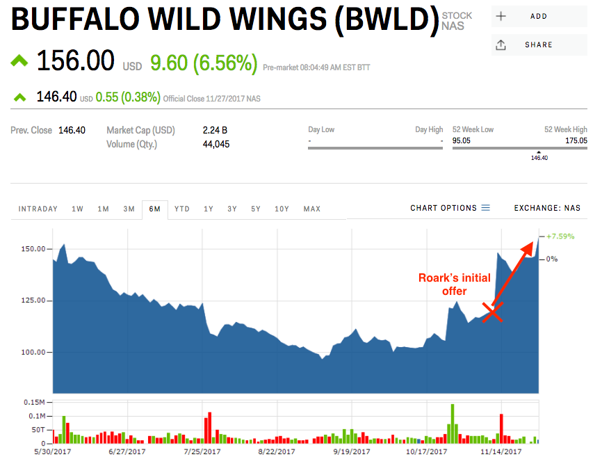 The Owner Of Arbys Will Buy Buffalo Wild Wings For 29 Billion Bwld