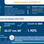 COVID-19 Impacts: Salt Market Will Accelerate at a CAGR of Over 2% Through 2020-2024 | Wide Range of Industrial Applications to Boost Growth | Technavio
