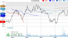 NCI Building (NCS) Up 3.9% Since Earnings Report: Can It Continue?