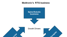 What Is Medtronic Guiding for Its Business Segments in 2020?