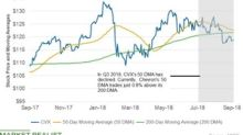 Why Chevron's 50-DMA Is Only 0.8% above Its 200-DMA