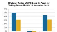 Broadcom's Efficiency Ratios Improve through Acquisitions