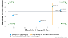 Ambac Financial Group, Inc. breached its 50 day moving average in a Bearish Manner : AMBC-US : August 18, 2017
