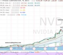A Smarter Nvidia Corporation Play for a Potential 500% Return