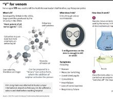 VX: the banned, deadly nerve agent that killed Kim