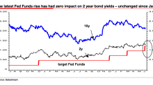 One striking chart shows traders don't believe the Fed