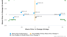 Endo International Plc breached its 50 day moving average in a Bearish Manner : ENDP-US : November 27, 2017