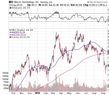 Micron Technology: MU Stock Gears Up for Post-Earnings Breakout
