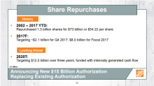 Home Depot Authorizes Additional $15 Billion in Share Buybacks