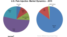 Why the Physician Office Pain Management Market Matters to MiMedx