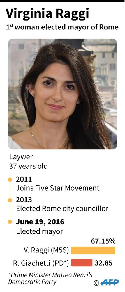 Profile of the first woman to be elected mayor of Rome, Virginia Raggi. (AFP Photo/Valentina Breschi)