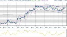 Assenza timori nel mercato, rimbalzi tecnici in atto