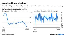 Mortgage Rates Tumble and This Is All We Get?