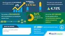 COVID-19 Impact and Recovery Analysis - Global Air Filter Market 2020-2024 | Evolving Opportunities with 3M Co. and Ahlstrom-Munksjo Oyj | Technavio