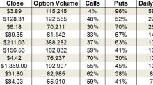Monday's Vital Data: Baidu, Tesla and Roku