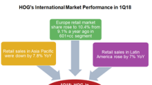 What Led to HOG's Strong International 1Q18 Sales?