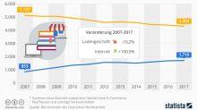 Buchhandel in Deutschland: Online vs. Offline