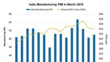 India's Manufacturing Activity Falls Unexpectedly in March