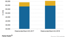 Comparing CNI's Week 12 Volumes with the Industry's