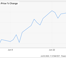 Why MercadoLibre Stock Gained 16% Last Month