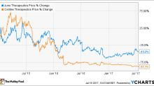 Better Buy: Celldex Therapeutics, Inc. vs. Juno Therapeutics