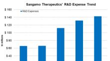 Analyzing Sangamo Therapeutics' Operational Performance