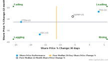 Saipem SpA breached its 50 day moving average in a Bearish Manner : SAPMF-US : August 18, 2017