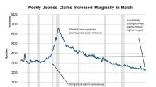 Lower Weekly Jobless Claims: A Positive Outlook for US Economy