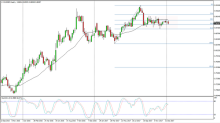 EUR/GBP Price forecast for the week of January 22, 2018, Technical Analysis