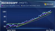 Don't bet against the trend in Microsoft, Piper Jaffray technician says