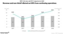 How Hewlett Packard Enterprise Has Done since Q1 2018