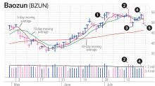 Burned On Baozun Stock? Here Was An Early Clue Of A Swing Trading Problem