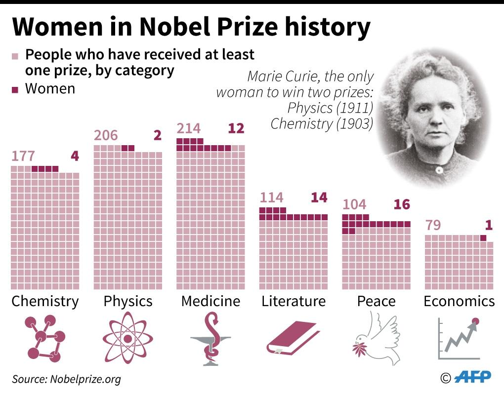 The number of women who have received the Nobel Prize (AFP Photo/Simon MALFATTO)