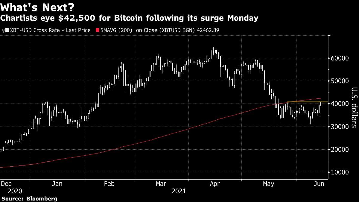Bitcoin Reaches Highest Level Since May as Chartists Eye $50,000