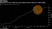 債券交易員準備迎接3月市場瘋狂走勢 美國舉債上限再度降臨