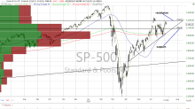 What the Latest Charts and Data Tell Us About This Market