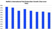 Netflix's International Business Continues to See Robust Growth
