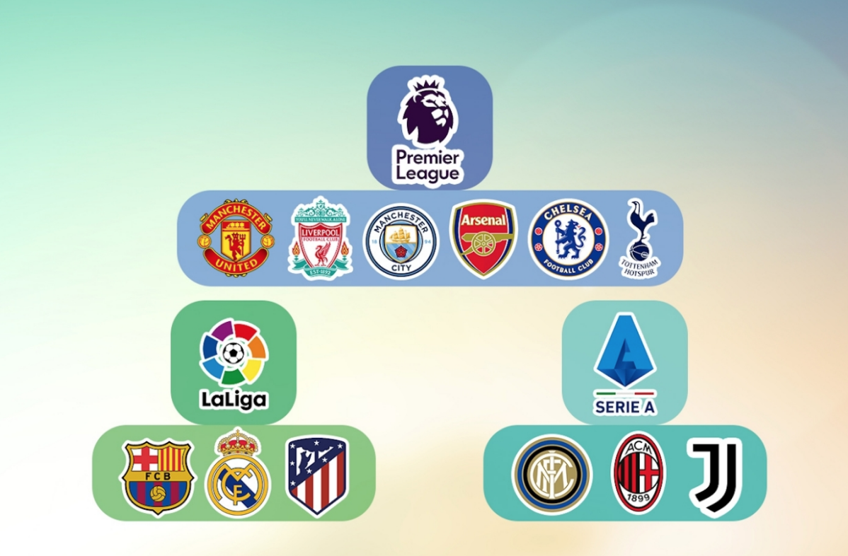 12球會自組「歐超聯」 歐洲足協揚言禁賽封殺