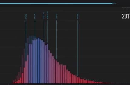 CCP shows historical player age distribution in EVE