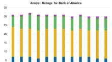 How Wall Street Rates Bank of America among Its Peers