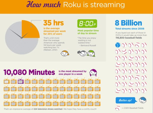 Roku passes 5 million players sold in the US, shows off with a few more stats