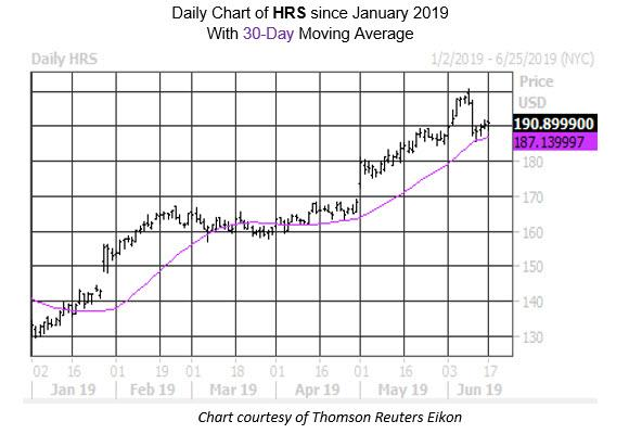 News post image: Surging Tech Stock Could Squeeze Shorts