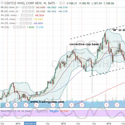 Costco Stock Quote: Buy Costco Wholesale Corporation While It's Down
