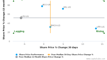 Louisiana-Pacific Corp. breached its 50 day moving average in a Bearish Manner : LPX-US : October 30, 2017