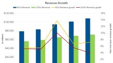 Home Depot Beats Lowe's Revenue Growth in 2018