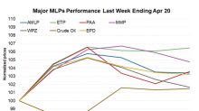 MLPs Rallied for the Second Consecutive Week